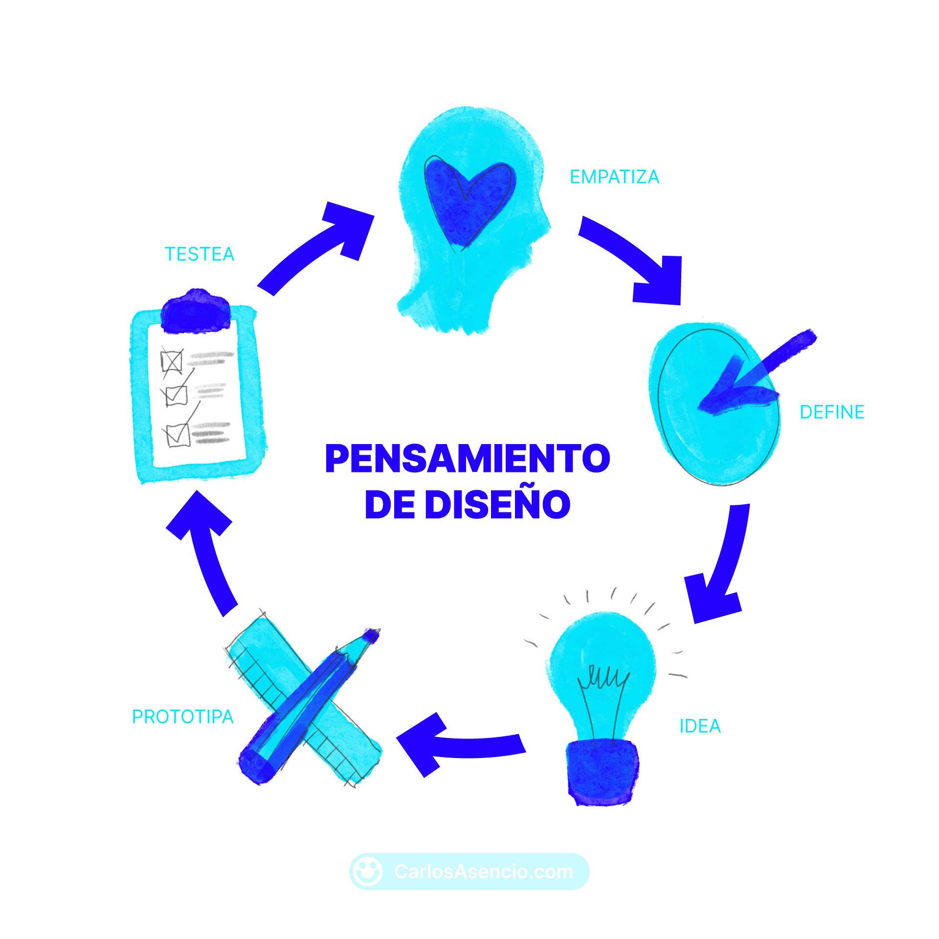 Esquema del proceso y fases del Pensamiento de Diseño o Design Thinking